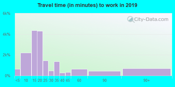 98277 zip code travel time to work (commute)