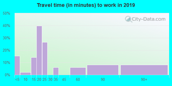 98280 zip code travel time to work (commute)