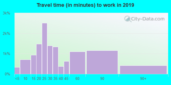98284 zip code travel time to work (commute)
