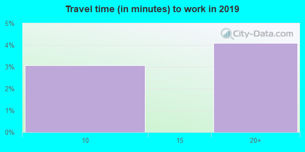 98297 zip code travel time to work (commute)