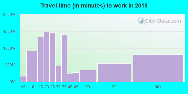 98310 zip code travel time to work (commute)