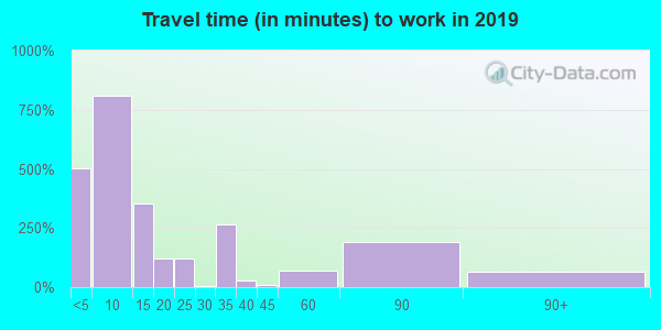 98331 zip code travel time to work (commute)