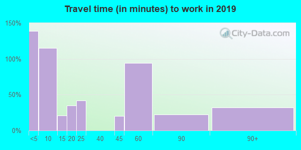 98356 zip code travel time to work (commute)