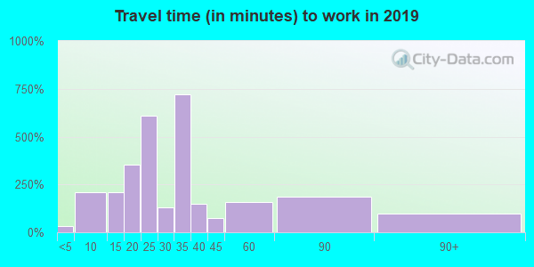 98388 zip code travel time to work (commute)