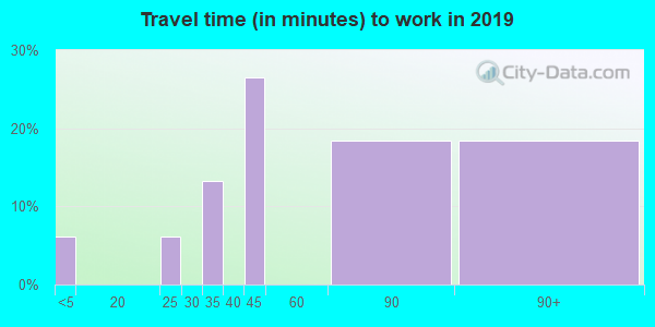 98533 zip code travel time to work (commute)