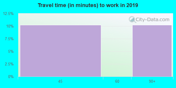 98581 zip code travel time to work (commute)