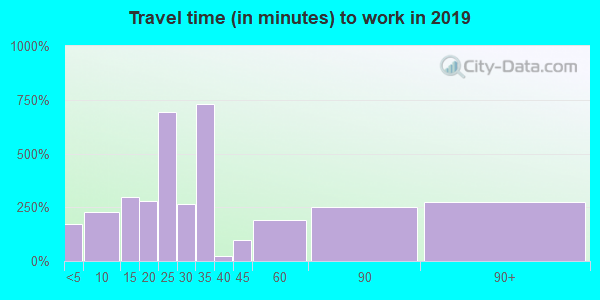 98611 zip code travel time to work (commute)