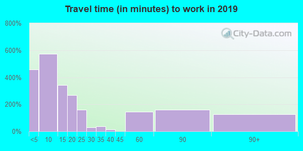 98620 zip code travel time to work (commute)