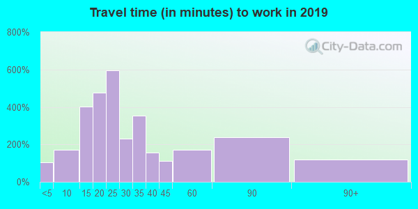 98625 zip code travel time to work (commute)