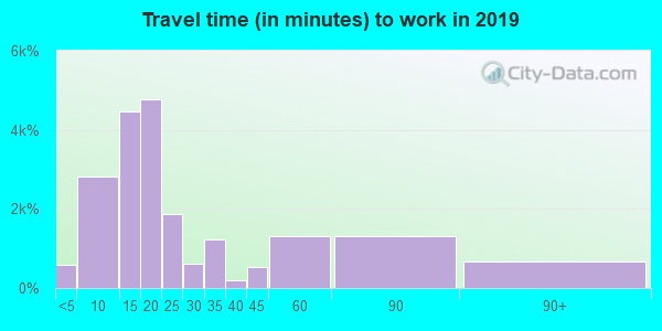 98632 zip code travel time to work (commute)