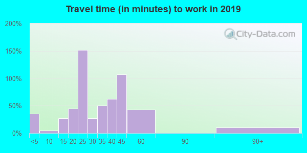 98635 zip code travel time to work (commute)