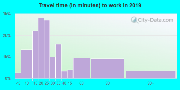 98662 zip code travel time to work (commute)