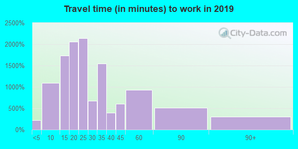 98665 zip code travel time to work (commute)