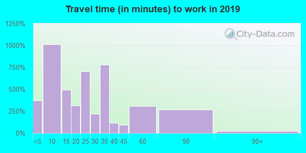 98823 zip code travel time to work (commute)