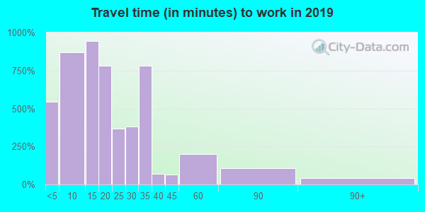 98848 zip code travel time to work (commute)
