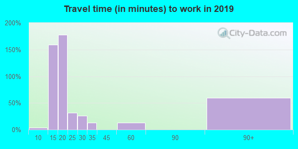 98849 zip code travel time to work (commute)