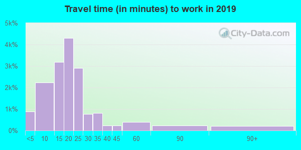 98908 zip code travel time to work (commute)