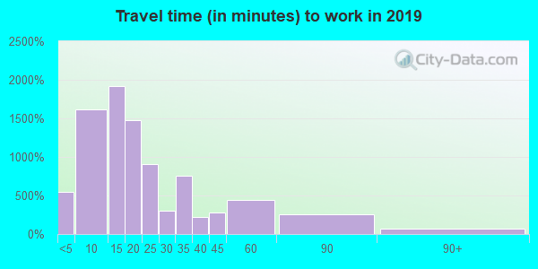 98944 zip code travel time to work (commute)