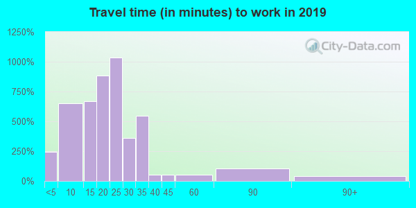 98951 zip code travel time to work (commute)