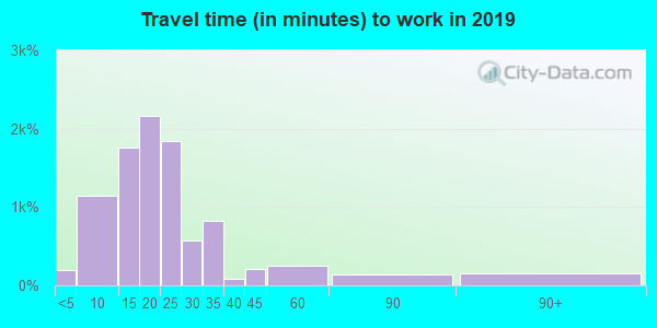 99212 zip code travel time to work (commute)