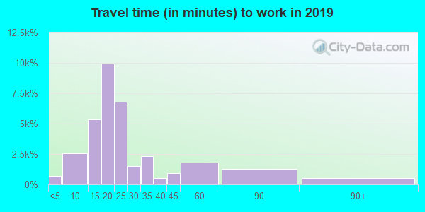 99301 zip code travel time to work (commute)