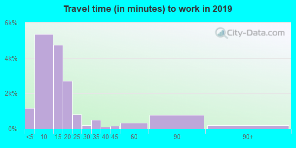 99362 zip code travel time to work (commute)