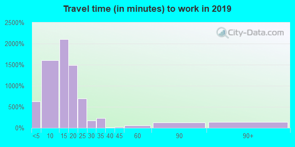 99503 zip code travel time to work (commute)