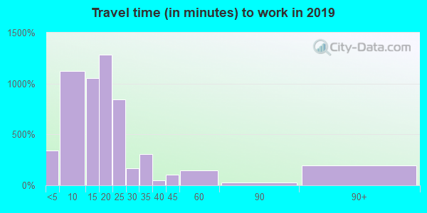 99611 zip code travel time to work (commute)