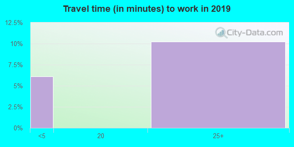 99825 zip code travel time to work