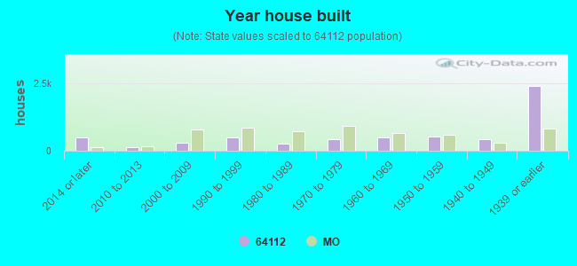 Year house built
