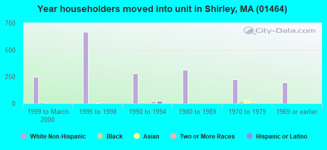 Year householders moved into unit in Shirley, MA (01464)