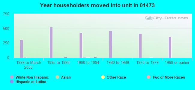 Year householders moved into unit in 01473