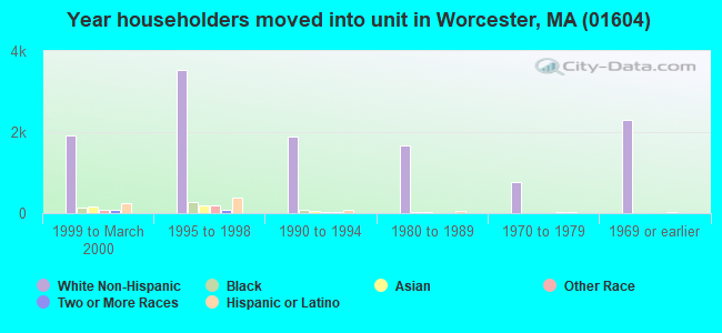 Year householders moved into unit in Worcester, MA (01604)