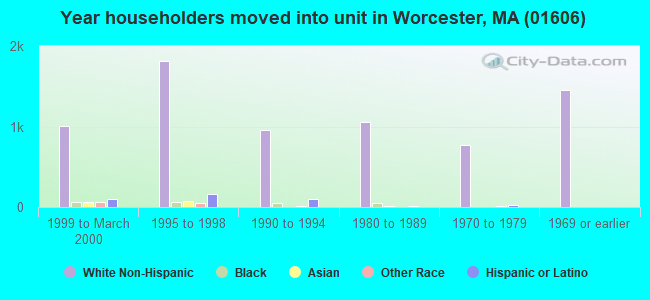 Year householders moved into unit in Worcester, MA (01606)