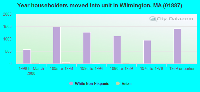 Year householders moved into unit in Wilmington, MA (01887)
