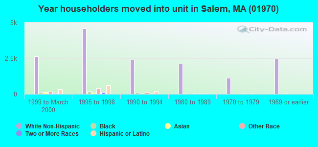 Year householders moved into unit in Salem, MA (01970)