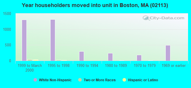 Year householders moved into unit in Boston, MA (02113)