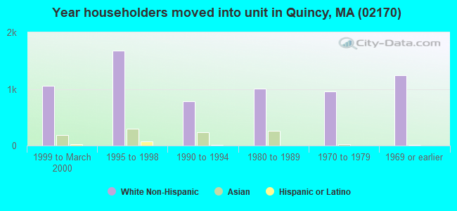 Year householders moved into unit in Quincy, MA (02170)