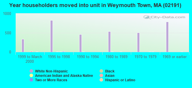 Year householders moved into unit in Weymouth Town, MA (02191)