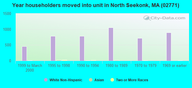 Year householders moved into unit in North Seekonk, MA (02771)
