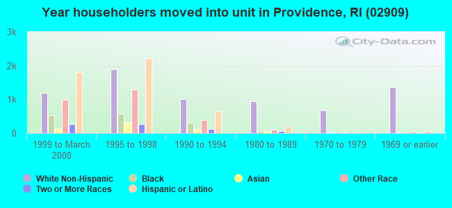 Year householders moved into unit in Providence, RI (02909)