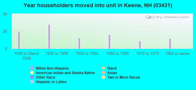 Year householders moved into unit in Keene, NH (03431)