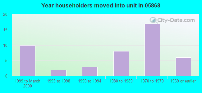 Year householders moved into unit in 05868
