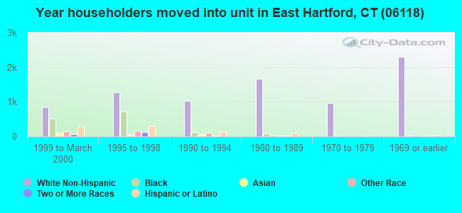 Year householders moved into unit in East Hartford, CT (06118)
