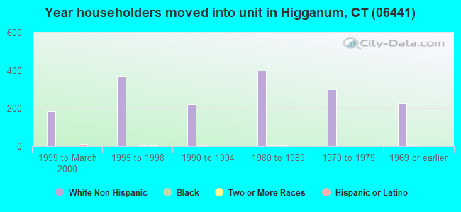 Year householders moved into unit in Higganum, CT (06441)