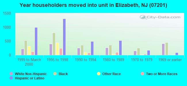 Year householders moved into unit in Elizabeth, NJ (07201)