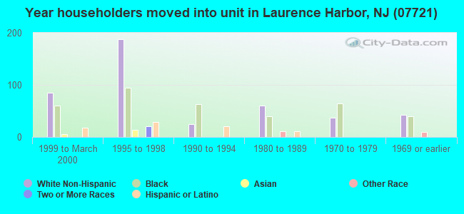 Year householders moved into unit in Laurence Harbor, NJ (07721)