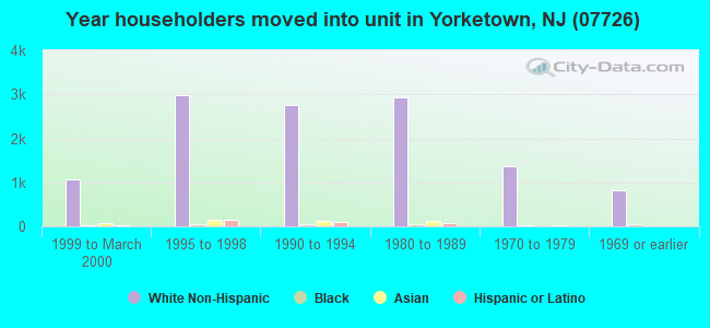 Year householders moved into unit in Yorketown, NJ (07726)