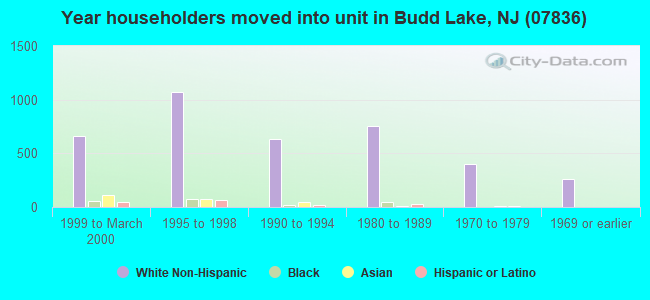 Year householders moved into unit in Budd Lake, NJ (07836)