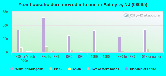 Year householders moved into unit in Palmyra, NJ (08065)